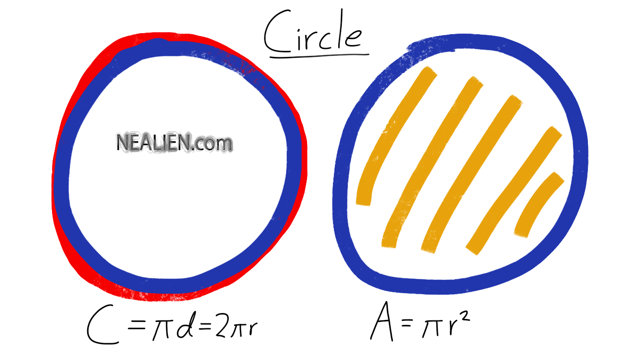 Circle Circumference and Area Formulas