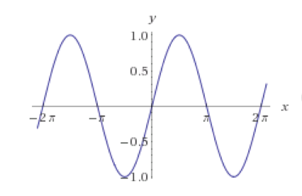 Tutoring Precalculus, Why Inverse Trigonometric Functions have Restricted Domains