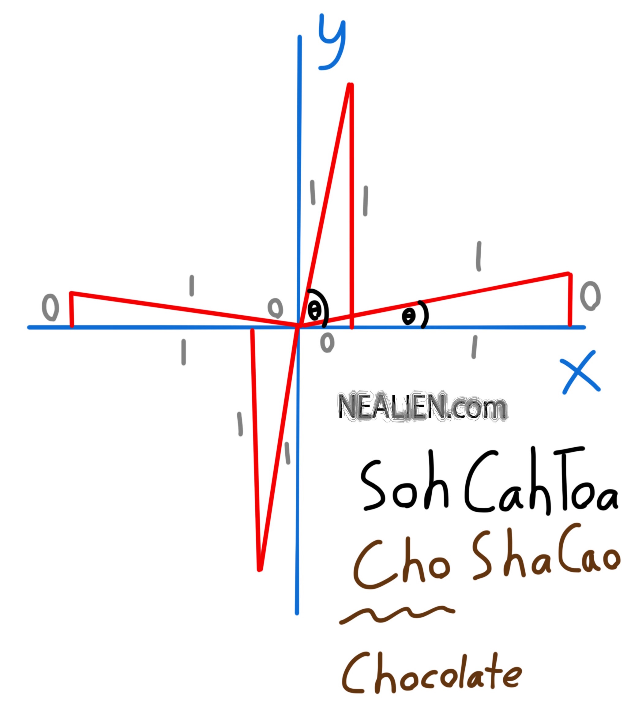 What is the sin of 90 degrees, Tutoring Precalculus
