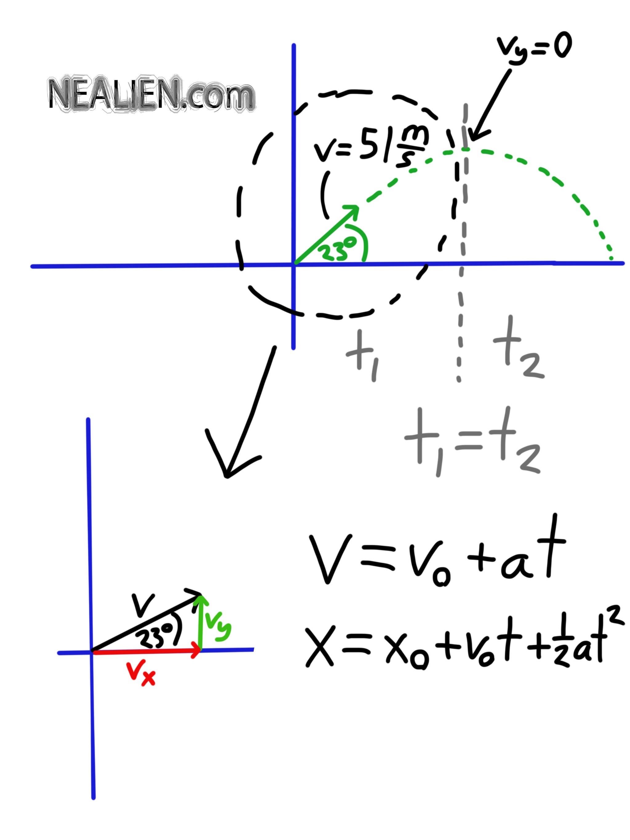 Cannonball Problem Diagram and Equations