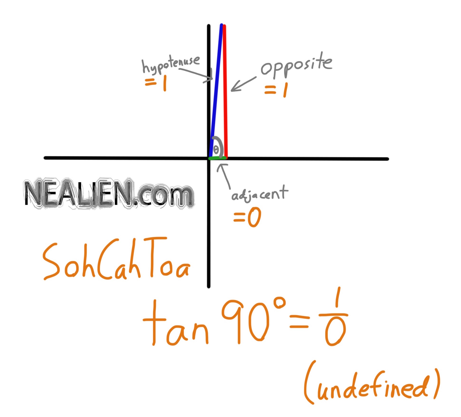 Why is Tan(90°) Wrong? (Undefined)