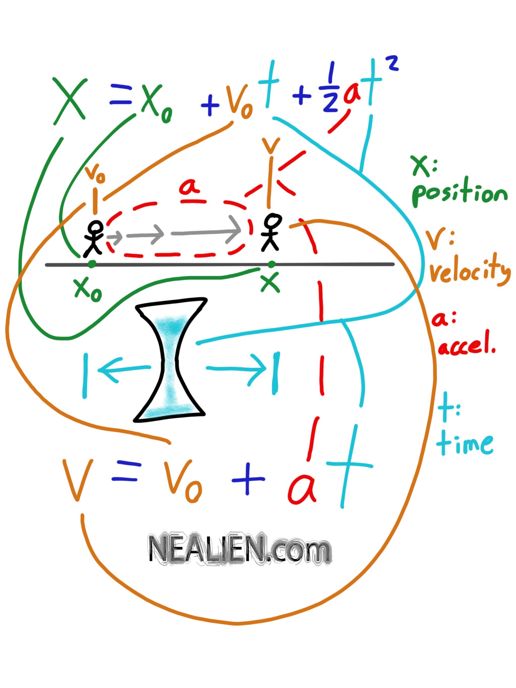 Two Kinematic Equations Illustrated