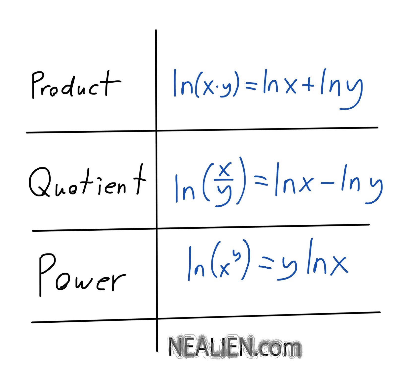 Three log rules – power, product, quotient