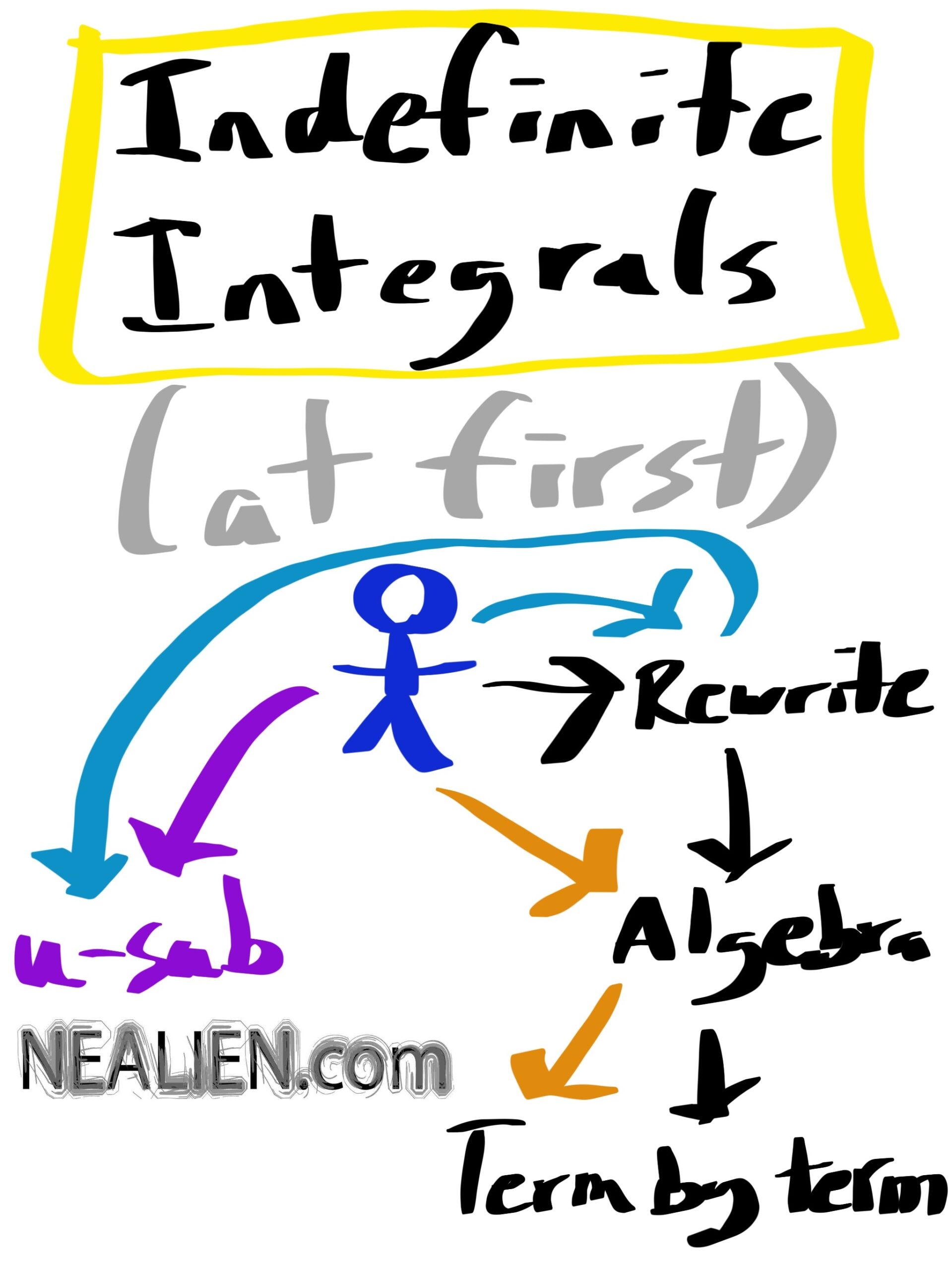 Tutoring Calculus – Options for Basic Integrals