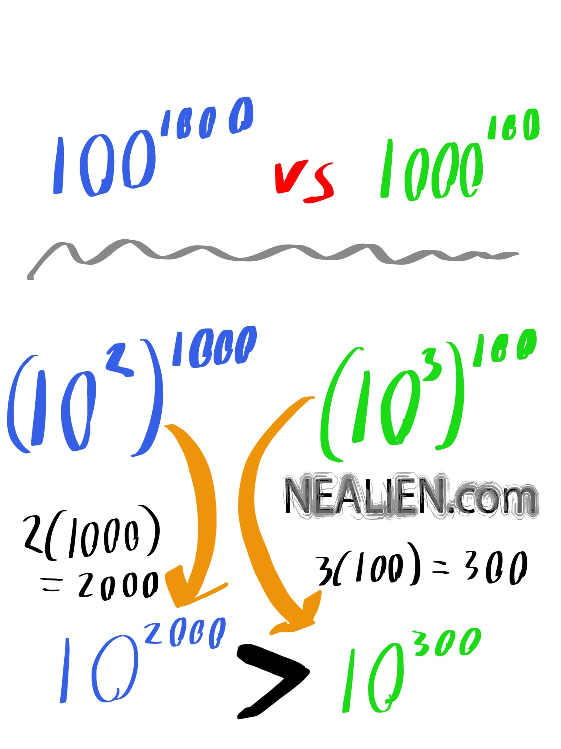 Which one is greater, 100^1000 or 1000^100 ?